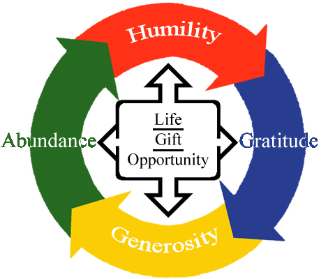 Image result for wealth generosity clip art